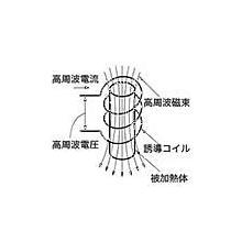 高周波誘導加熱の原理 製品画像