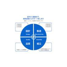 会社案内 佐藤グループ紹介 製品画像