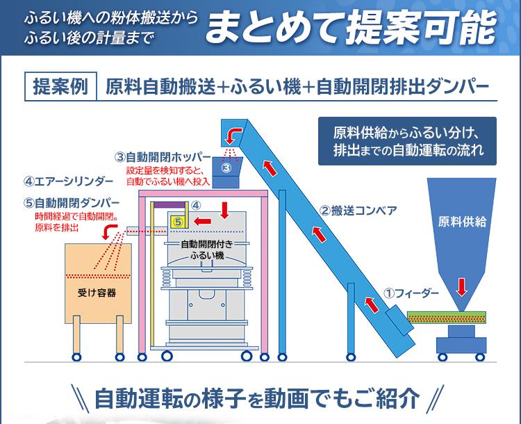 ふるい機への粉体搬送からふるい後の計量まで/まとめて提案可能/提案例/原料自動搬送+ふるい機+自動開閉排出ダンパー/原料供給からふるい分け、排出までの自動運転の流れ/1.フィーダー/2.搬送コンベア/3.自動開閉ホッパー/4.エアーシリンダー/5.自動開閉ダンパー/自動運転の様子を動画でもご紹介