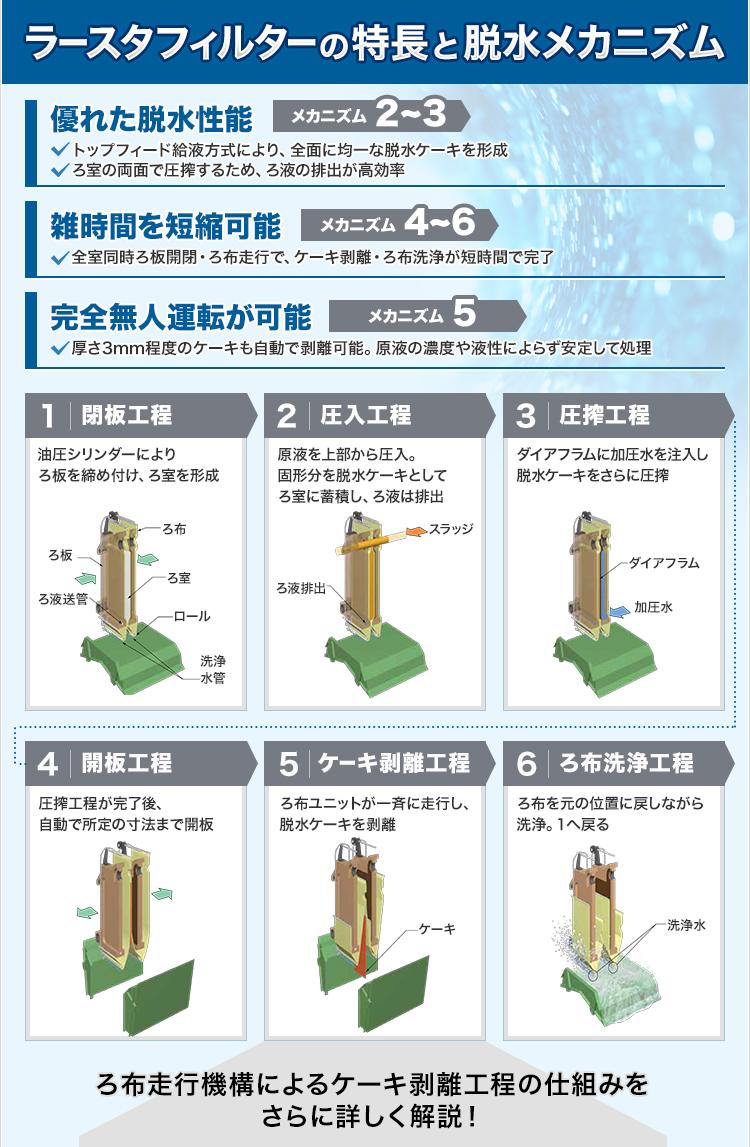 ラースタフィルターの特長と脱水メカニズム/優れた脱水性能/メカニズム2~3/雑時間を短縮可能/メカニズム4~6/完全無人運転が可能/メカニズム5/1閉板工程/2圧入工程/3圧搾工程/4開板工程/5ケーキ剥離工程/6ろ布洗浄工程/ろ布走行機構によるケーキ剥離工程の仕組みをさらに詳しく解説!