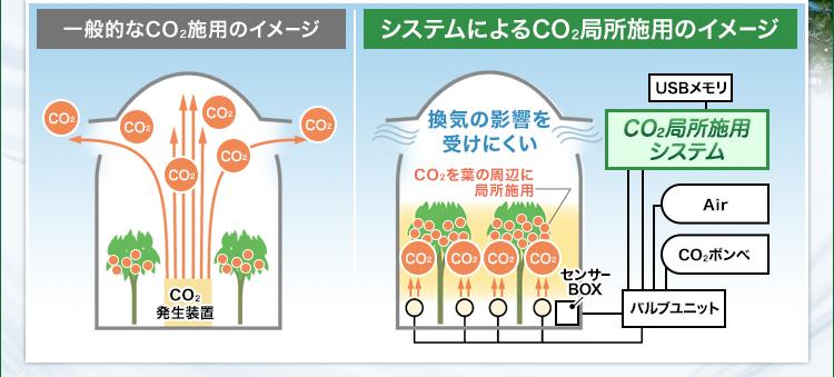 一般的なCO2施用のイメージ/システムによるCO2局所施用のイメージ