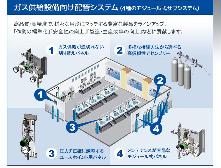 ガス供給設備向け配管システム(4種のモジュール式サブシステム)/高品質・高精度で、様々な用途にマッチする豊富な製品をラインアップ。「作業の標準化」「安全性の向上」「製造・生産効率の向上」などに貢献します。/1.ガス供給が途切れない切り替えパネル/2.多様な接続方法から選べる高信頼性アセンブリー/3.圧力を正確に調整するユースポイント用パネル/4.メンテナンスが容易なモジュール式パネル
