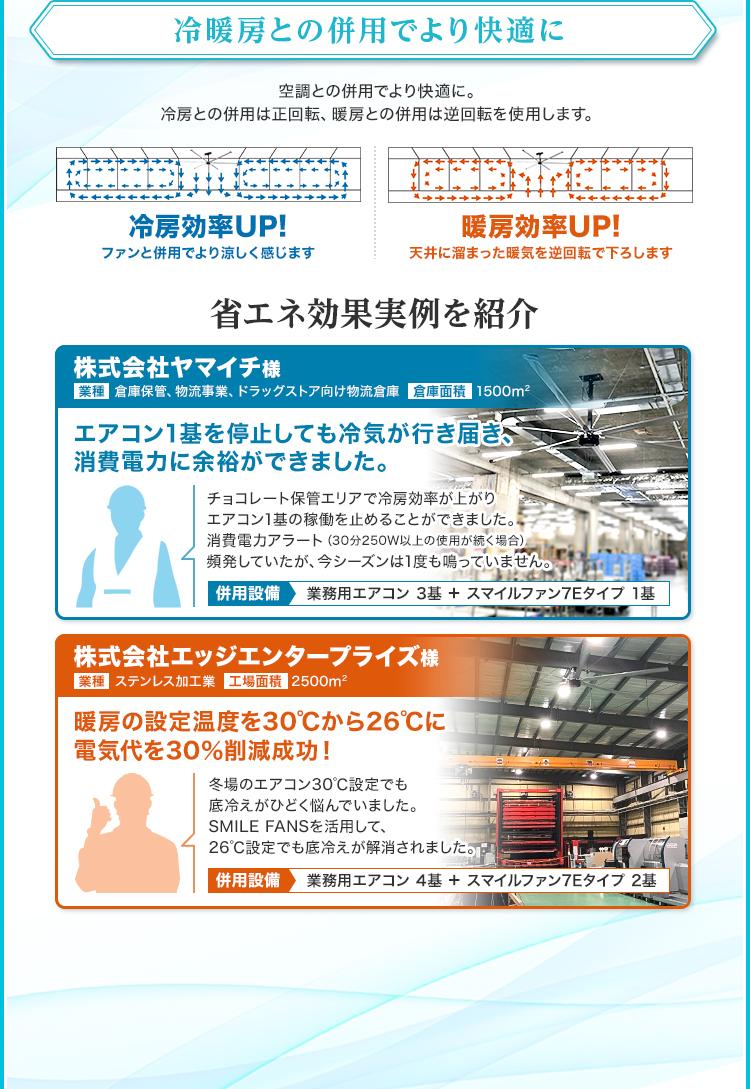 冷暖房との併用でより快適に/空調との併用でより快適に。冷房との併用は正回転、暖房との併用は逆回転を使用します。/冷房効率UP!/ファンと併用でより涼しく感じます/暖房効率UP!/天井に溜まった暖気を逆回転で下ろします/省エネ効果実例を紹介/株式会社ヤマイチ様/業種:倉庫保管、物流事業、ドラッグストア向け物流倉庫/倉庫面積:1500m²/エアコン1基を停止しても冷気が行き届き、消費電力に余裕ができました。/株式会社エッジエンタープライズ様/業種:ステンレス加工業/工場面積:2500m²/暖房の設定温度を30℃から26℃に、電気代を30%削減成功!