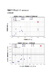 「電動アクチュエータ(高剛性タイプ)可搬質量・剛性グラフ」 表紙画像