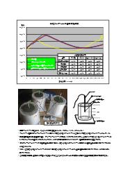 FD-15 試験データ「各種コンクリートの温度測定試験」 表紙画像