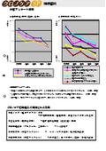 【技術資料】クロノケアSPの体感アンケート結果