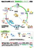 磐田化学による環境貢献型モノづくりの提案