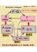 超音波モデルに基づいた制御システムの開発技術 表紙画像