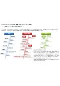 センサーネットワーク計測・蓄積・分析プラットフォーム開発
