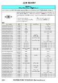 808nm 850nm 940nm VCSEL (Package) 表紙画像