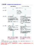 【資料進呈中!】溶接VSジャストフレア/環境とコストのバランス
