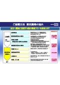 委託開発の流れ 表紙画像