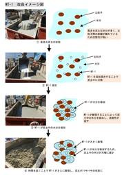 高含水泥土改良剤MTシリーズ 改良イメージ図 表紙画像