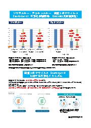 新型コロナウイルス不活化試験結果と不活化メカニズム 表紙画像