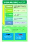 特定技能外国人採用の5つのステップ