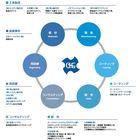 オーエスジー株式会社 国内グループ 企業イメージ