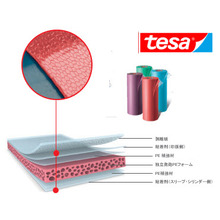 tesa Softprint FE-X EAシリーズ