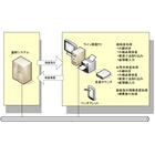 【開発事例】コイル検査システム 製品画像