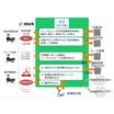 【事例】Slackとバックエンドシステムを連携し業務過程を自動化 製品画像