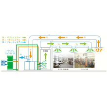 【ニオイックスシステム】空調消臭 製品画像