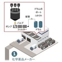 ソリューション「高純度薬液の供給」 製品画像