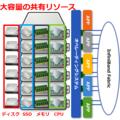 仮想化ソフトウエア vSMP Foundation 製品画像