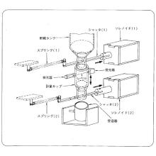 【ソレノイド応用例】自動機械 定量粉体充填装置 製品画像