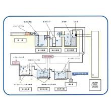 工場排水水質浄化のご紹介 製品画像