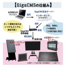 動画・画像リモート予約再生システム『GigaCMS』 製品画像