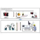【開発事例】生産ライン安全制御システム 製品画像