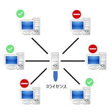 リモートライセンス管理システム 製品画像