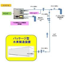 水素燃料ガス検査システム(パッケージ型水素製造装置) 製品画像