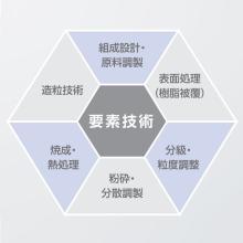 【技術提案】粉体特性設計 製品画像