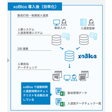 【xoBlos活用事例】金融、保険 製品画像