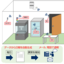 EnOcean方式対応『コルソス(R) CSDJ-A』:NEC 製品画像
