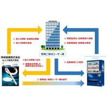 サントリー自動販売機新規導入における協賛金プログラム 製品画像