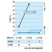 【排水BOD・汚泥減少 事例】神奈川県小田原市国府津 N氏宅 製品画像