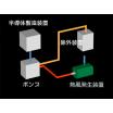 【熱風発生装置の導入事例】微粉固体燃料・金属紛体の熱処理 製品画像