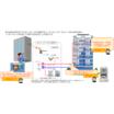 小規模自動検針システム 製品画像
