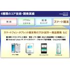 コア技術紹介【Part4】 スマート端末 製品画像