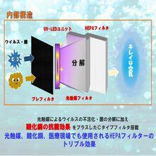 光触媒環境浄化装置【CA-ALL】 製品画像