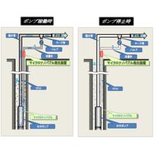 次世代型地下水取水施設衛生維持装置『ポンスケ』 製品画像