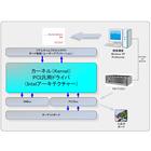 【開発事例】入出力ボードドライバ開発 製品画像