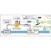 LoRa対応パルスカウント機能搭載 デジタル⼊出⼒装置 製品画像
