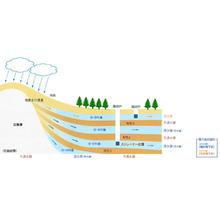 地下水活用システム 製品画像