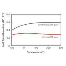 紫外線を透過する低熱膨張ガラス 製品画像