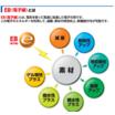 電子線照射サービス 製品画像