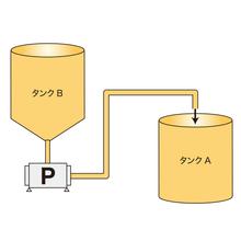 【製紙・塗料分野用途別導入事例】パルプ原料移送例 製品画像
