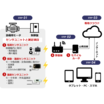 お手軽モータ監視『リモータ・プロ』 製品画像