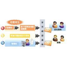 安否確認システム『スイフトメール』 製品画像
